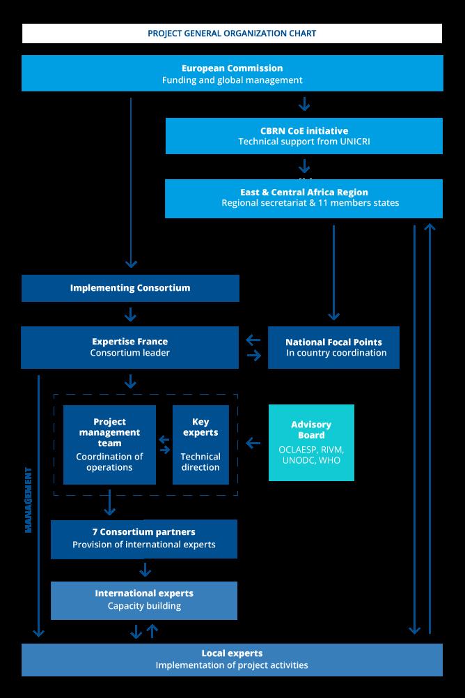 En Project General Organization Chart